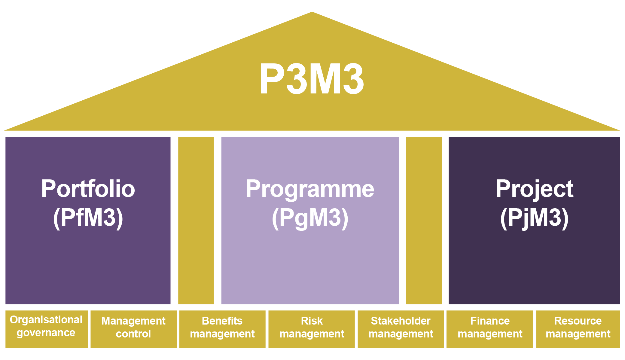 AXELOS Consulting Partner – P3M3® Assessments